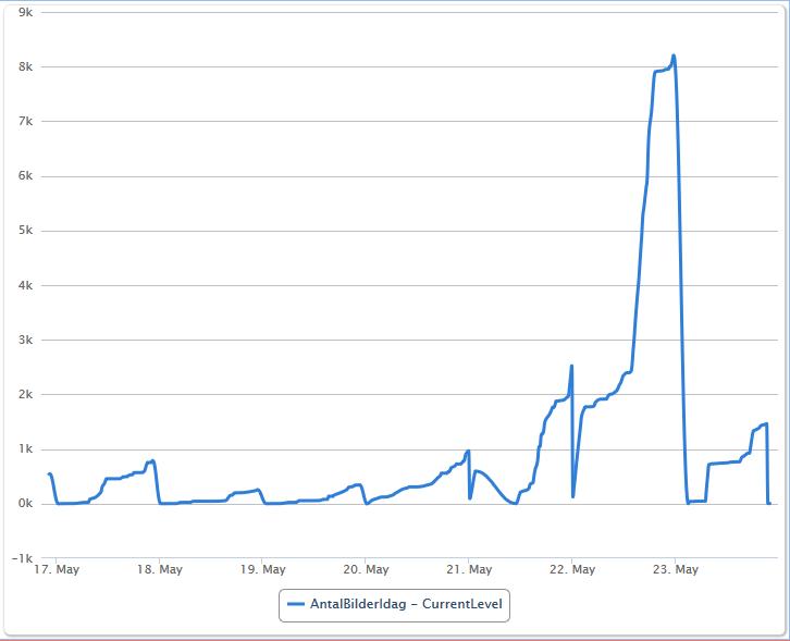 DataMine graf över hur mycket bilder som sparats totalt av alla kameror