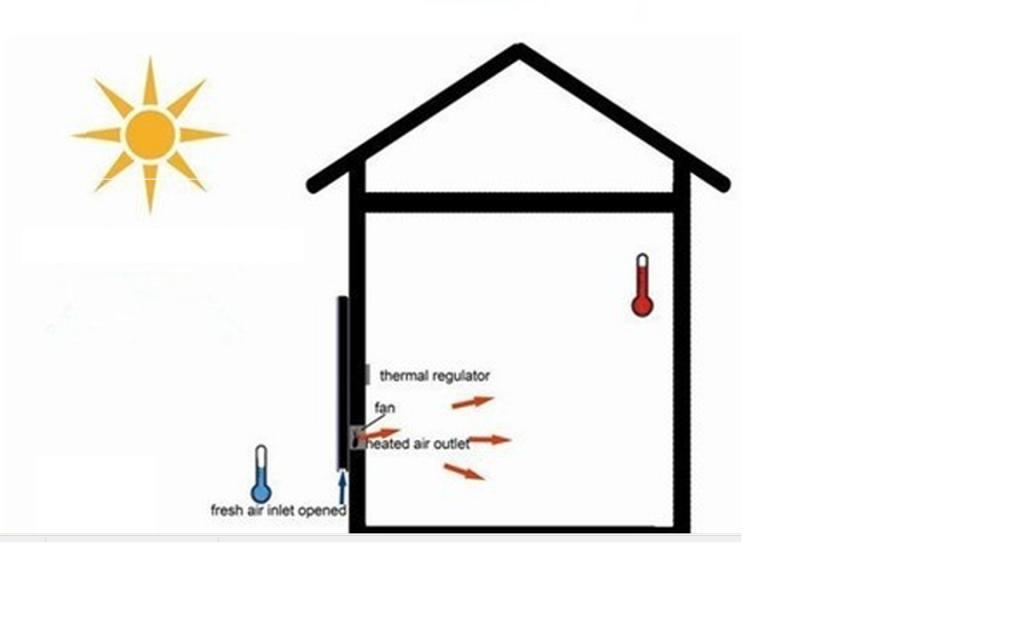 Solluftfångare