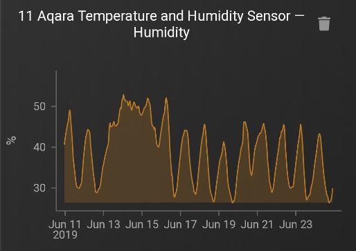 Här ser jag luftfuktigheten de senaste 14 dagarna på vinden.