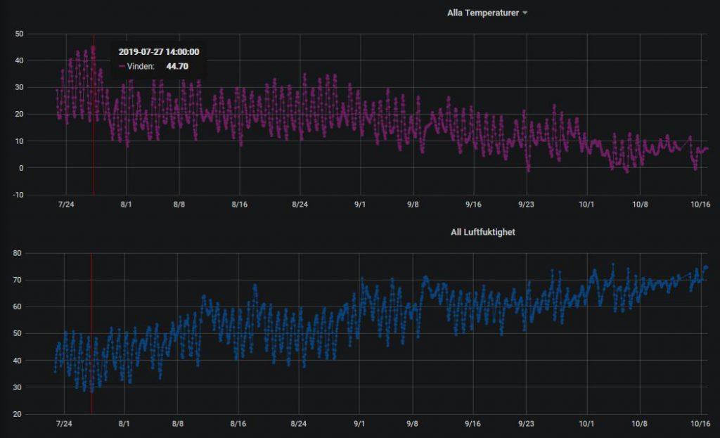 Temperatur och luftfuktighet på vinden de senaste 90 dagarna