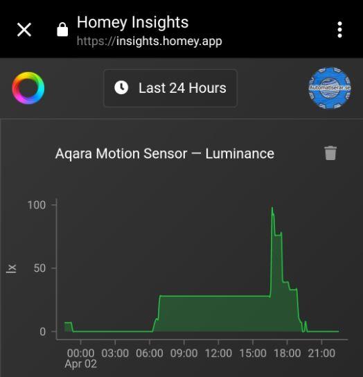 Här ser du mina Insights från Homey, den rapporterar vid större förändringar i ljus, vilket gör det möjligt att använda det som en trigger med.