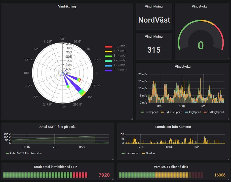 Här presenterar jag informationen från Vera Secure via MQTT till grafana