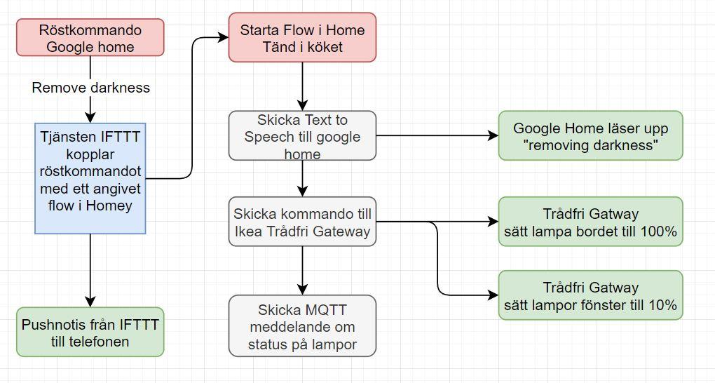 Exempel på rutin i Google assistant som startar flows i homey