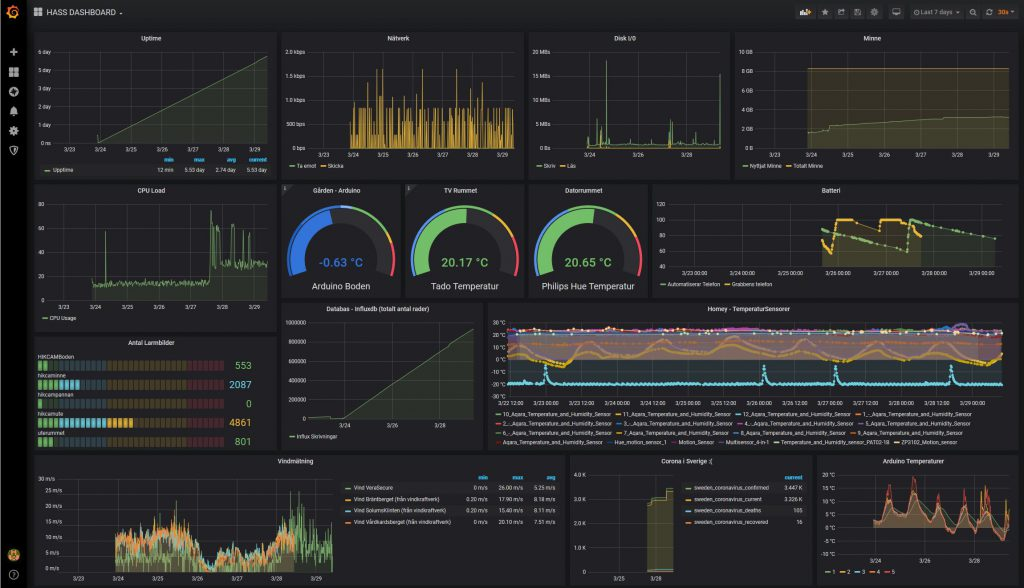 HASS.IO dashboard med Grafana grafer