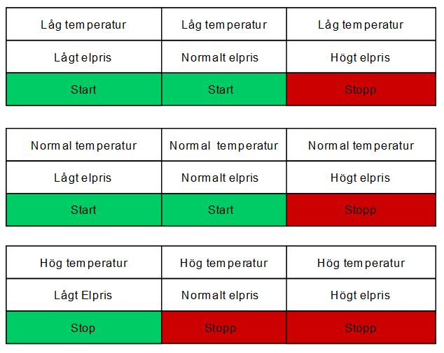 Digital termostat utifrån temperatur