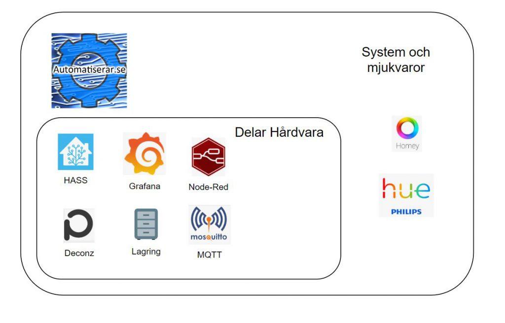 De system vi väljer att automatisera med är följande